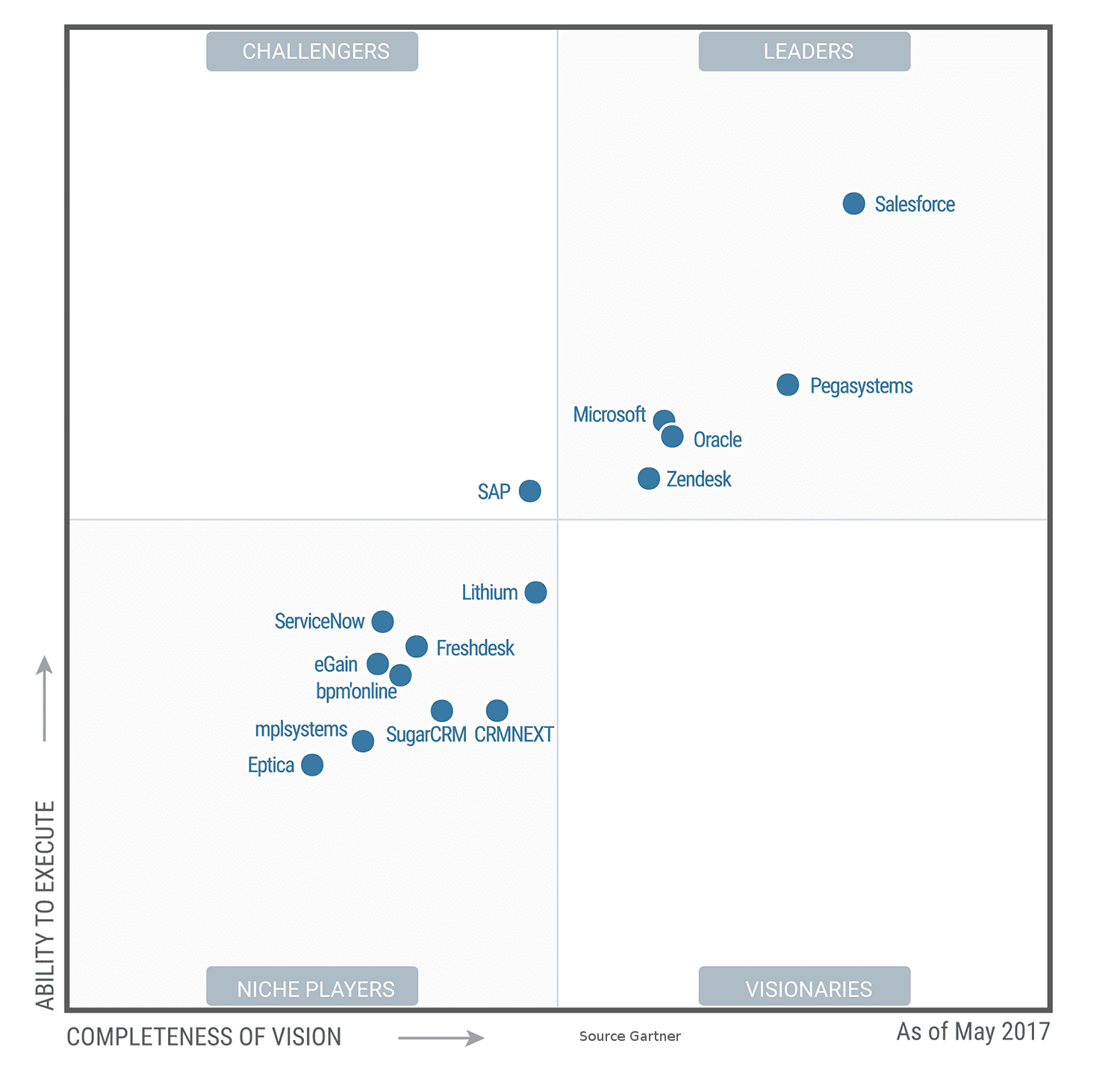 Magic Quadrant 2017 CRM et Service client