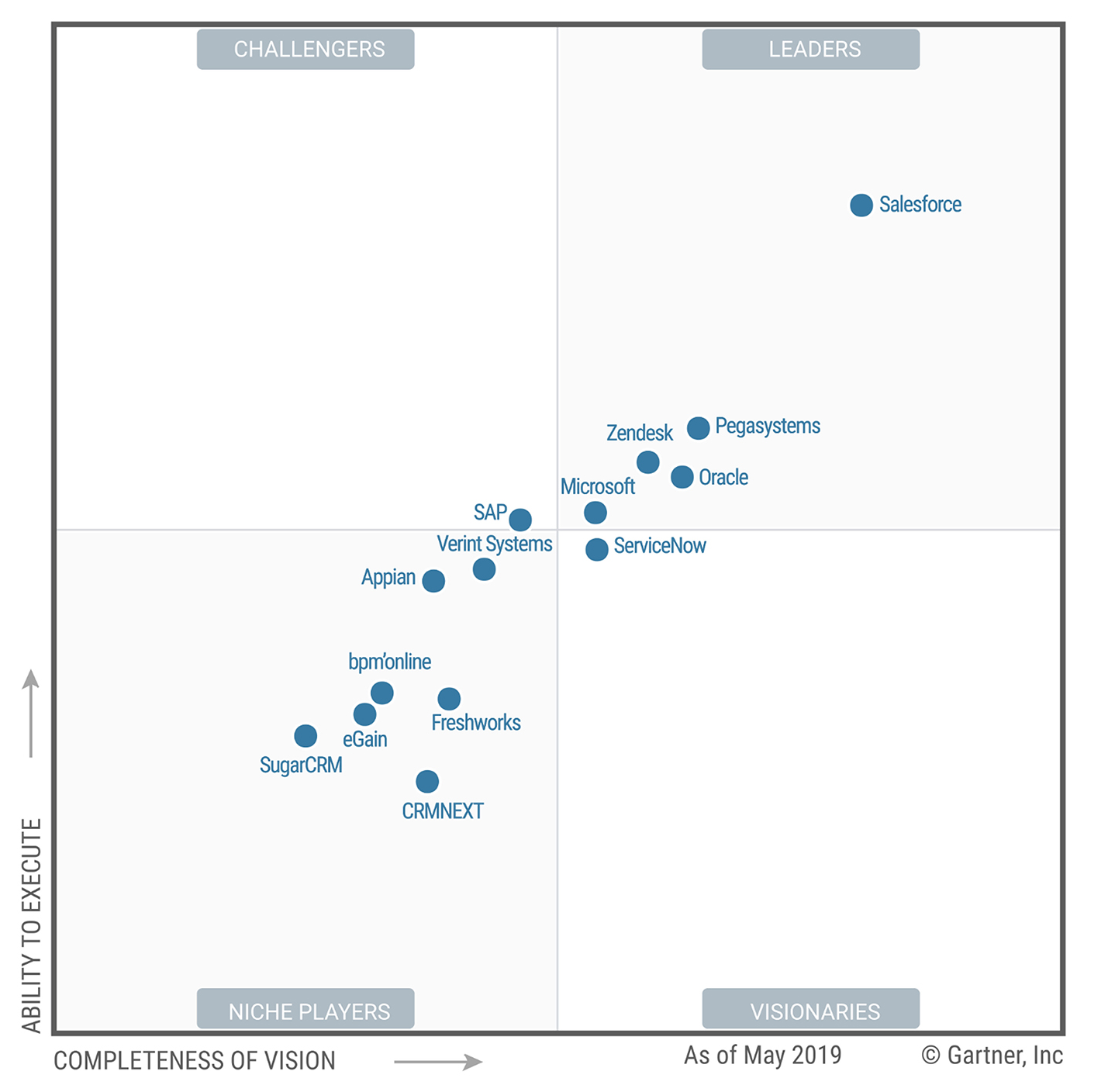 Magic Quadrant solution Helpdesk 2019 par Gartner