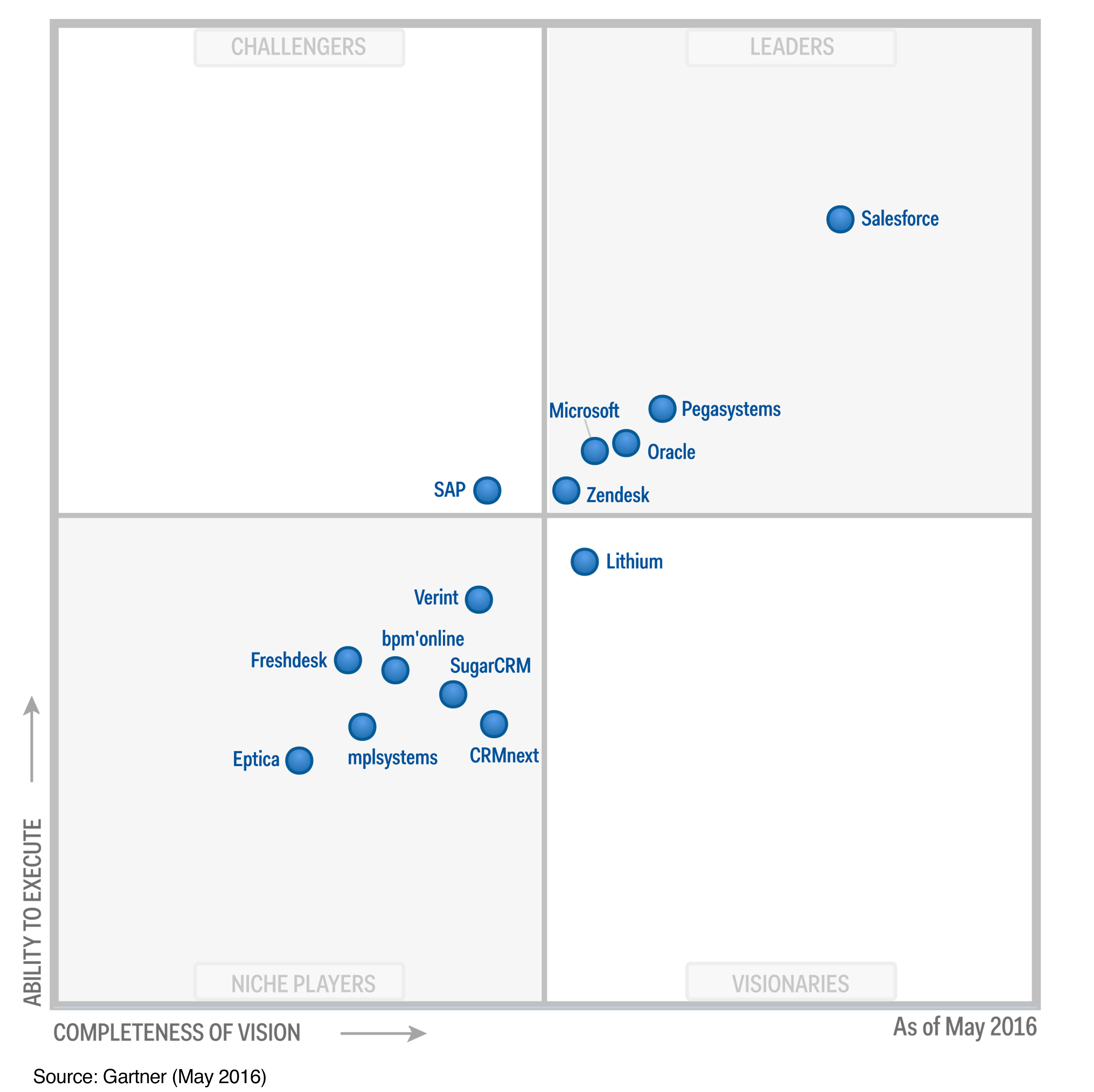 Magic Quadrant CRM Helpdesk customer 2016