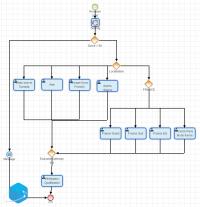 Exemple de processus Workflow