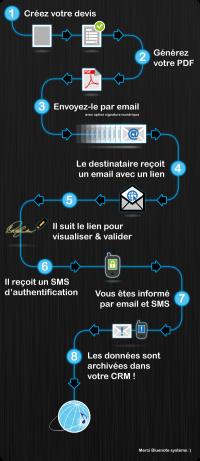 Infographie processus CRM de signature électronique de devis