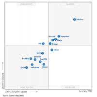 Magic Quadrant 2016 CRM et Service client