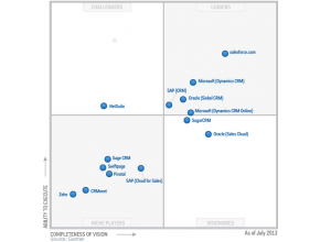 Magic Quadrant 2013 CRM SFA