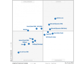 Magic Quadrant 2014 CRM SFA