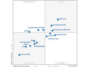 Magic Quadrant 2015 CRM SFA