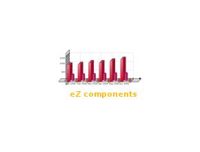 eZ components et SugarCRM