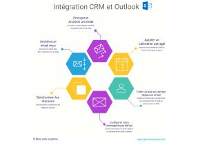 Intégration CRM sugarCRM et Outlook