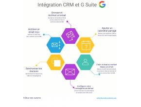 Fonctionnalités du Connecteur CRM et Google Suite