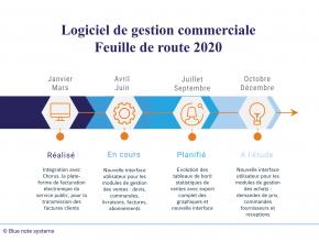 Logiciel de gestion commerciale : Feuille de route 2020