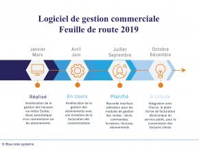 Logiciel de gestion commerciale : Feuille de route 2019