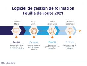 Logiciel de gestion de formation : Feuille de route 2021