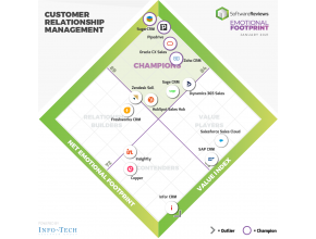 Palmarès SoftwareReviews des solutions CRM 2020 - SugarCRM Champion