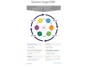 Récapitulatif des principales fonctions de SugarCRM