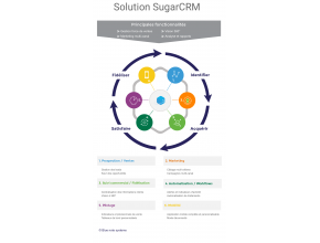 Schéma des principales fonctions de SugarCRM