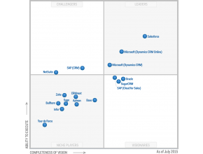 Magic Quadrant 2015 CRM SFA