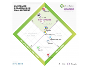 Palmarès SoftwareReview des solutions CRM 2019 - SugarCRM Champion