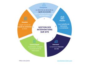 Freshdesk, gestion des services sur site