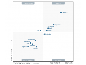 Freshworks positionné dans le Magic Quadrant Helpdesk 2018 avec Freshdesk