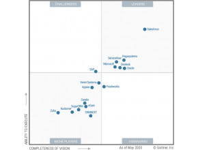 Magic Quadrant Helpdesk 2020 avec Freshdesk