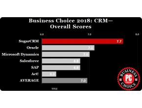 SugarCRM meilleure solution CRM 2018 pour les lecteurs de PC MAG