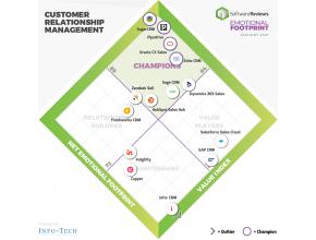 Palmarès SoftwareReviews des solutions CRM 2020 - SugarCRM Champion
